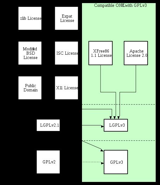 Quick Guide to gplv3 compatibility